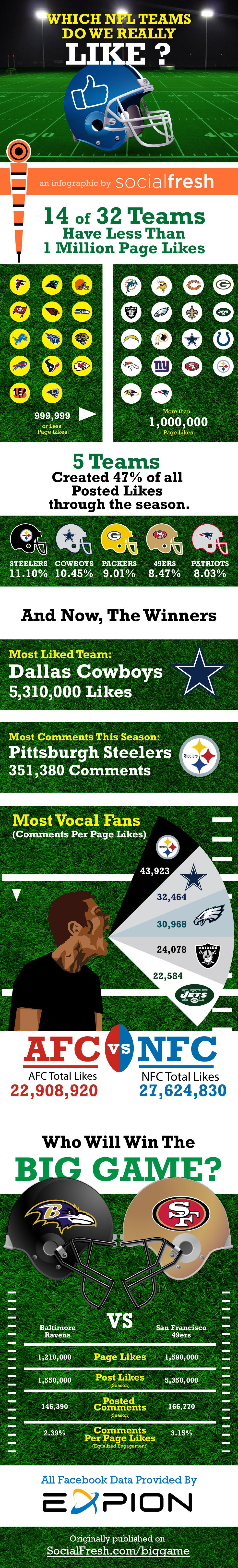 NFL Facebook Likes Infographic via SocialFresh