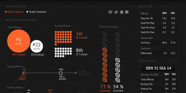 StatMilk Super Bowl XLVIII Infographic Screenshot